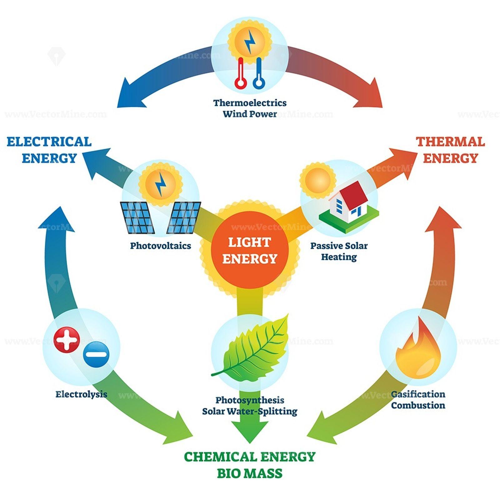 Light Energy Vector Illustration In 2020 Light Energy Vector Illustration Illustration