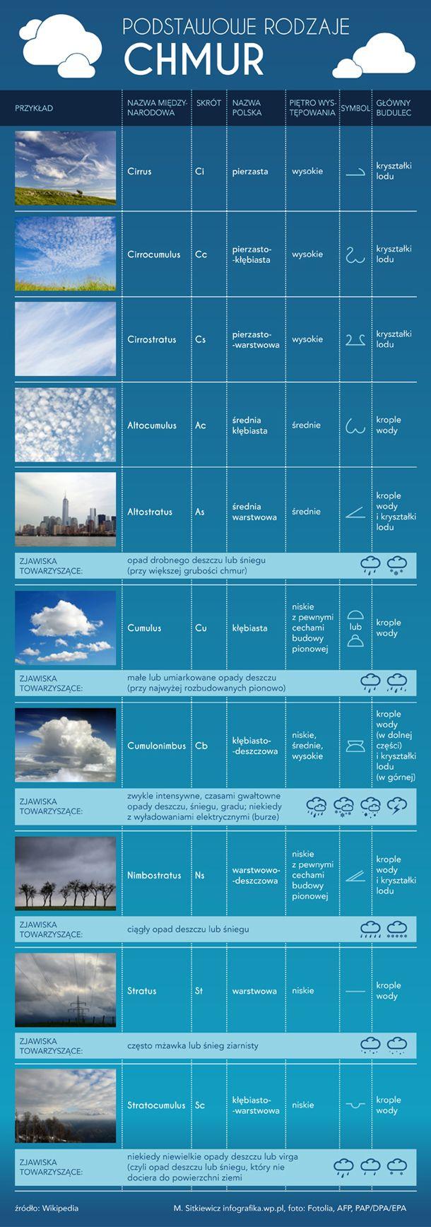 Widzisz Taka Chmure Lepiej Uciekaj Ciekawostki Edukacja Domowa