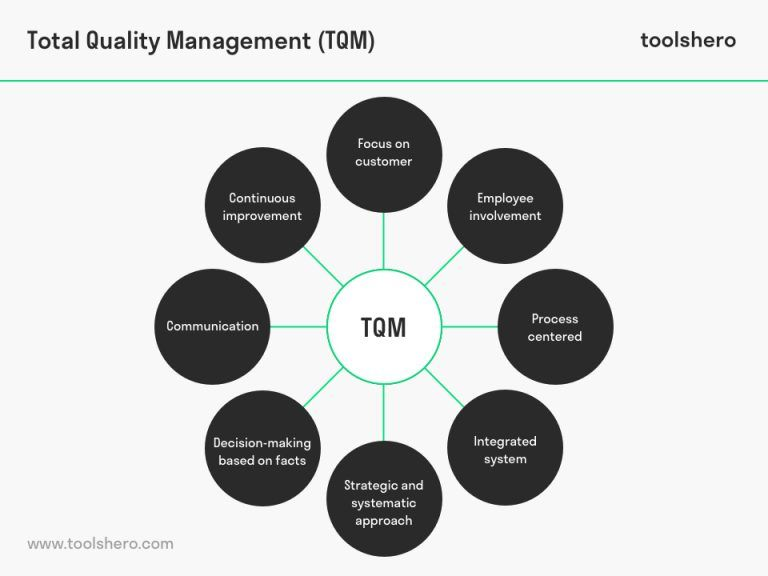 What Is Total Quality Management Tqm Definition Principles Toolshero Management Quality Hospitality Management