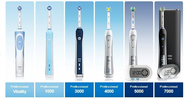 Oral B Rechargeable Electric Toothbrushes Hygiene Routine Dental Hygiene Oral B