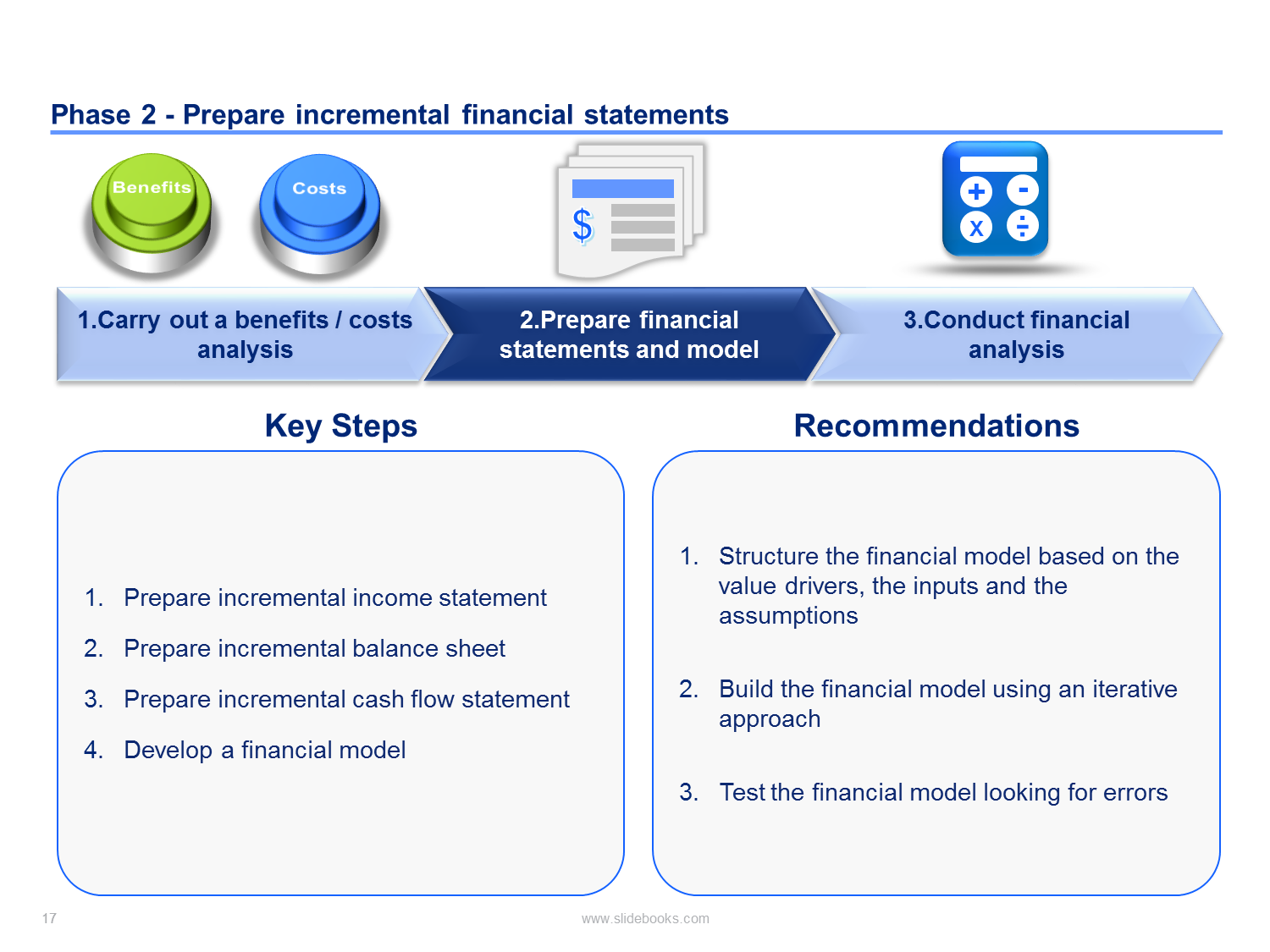 Business Case And Financial Modeling Toolkit Business Case Template Business Case Financial Analysis