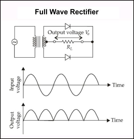 The circuit diagram, input and output waveform Physics