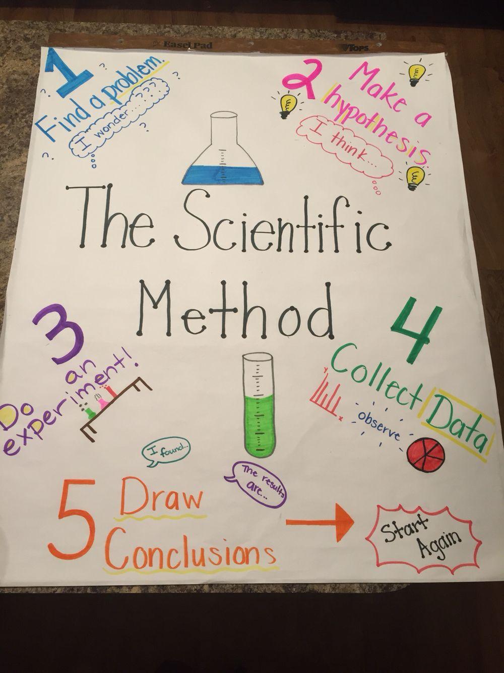 Scientific Method Anchor Chart Scientific Method Anchor Chart Science Resources Teaching Science