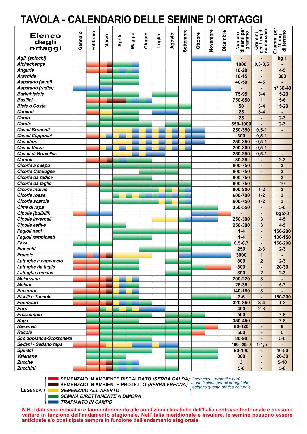 Calendario Piante Orto.Calendario Semine Sementi Crivellaro Giardinaggio