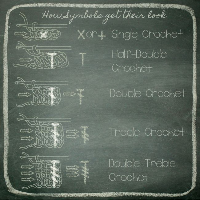 Crochet symbols and how to read charts | Adult crotchet | Pinterest ...