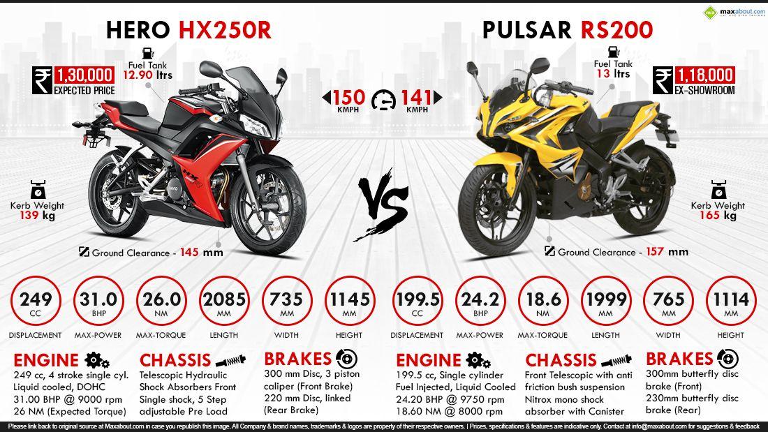 Hero HX250R vs  Bajaj Pulsar RS200 | Moto | Motorbikes, Motorcycle, Bike