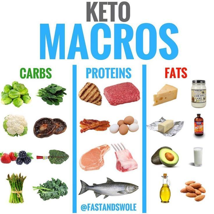 Low Carb Moderate Protein High Healthy Fats Keto Ketodiet Amanda Palomera Ketogenic Diet Blog Keto Diet Keto Diet Plan Keto Diet Recipes