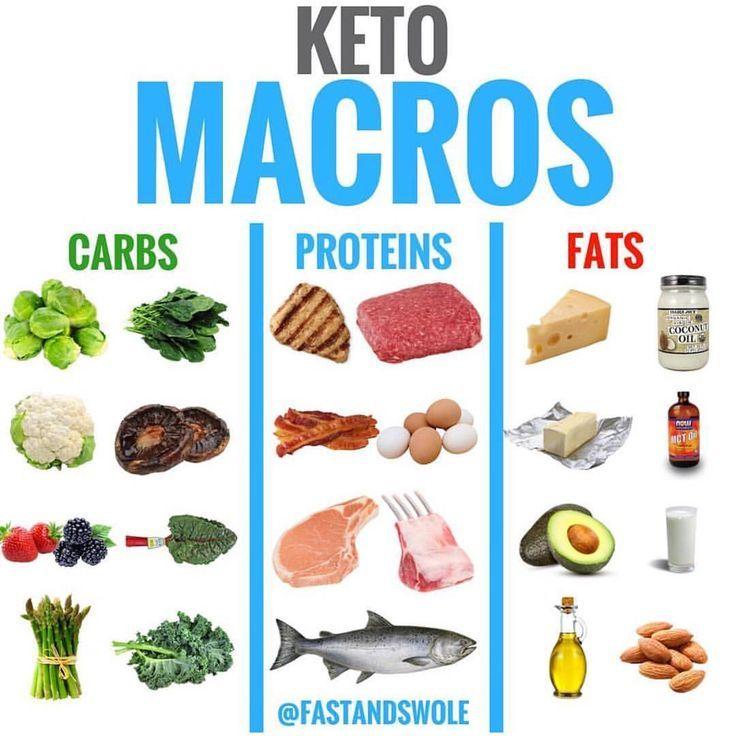 no carb healthy fat diet