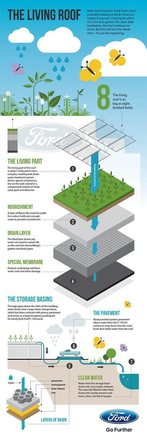Image Result For Green Roof Drainage Layer Philippines Telhado Verde Arquitetura Sustentavel Arquitetura Bioclimatica