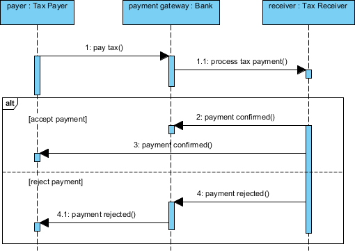 uml sequence diagram for tax payment process  this sequence diagram example  is brought to you