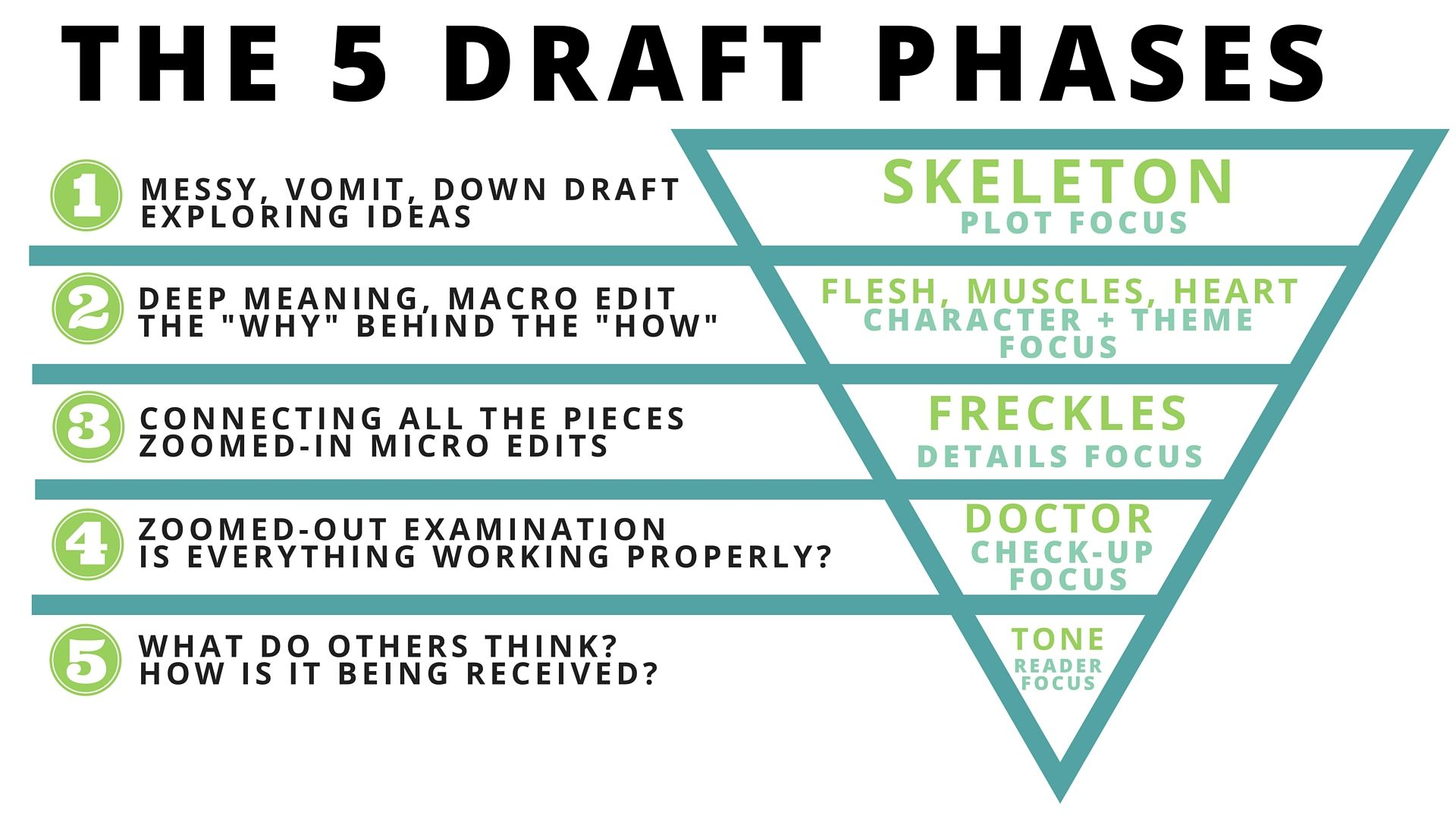 How To Write Revise Your Story In 5 Draft Phases