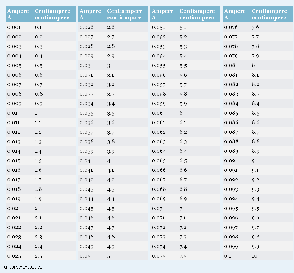 Ampere to centiampere a to centiampere conversion chart for ampere to centiampere a to centiampere conversion chart for current measurement nvjuhfo Image collections