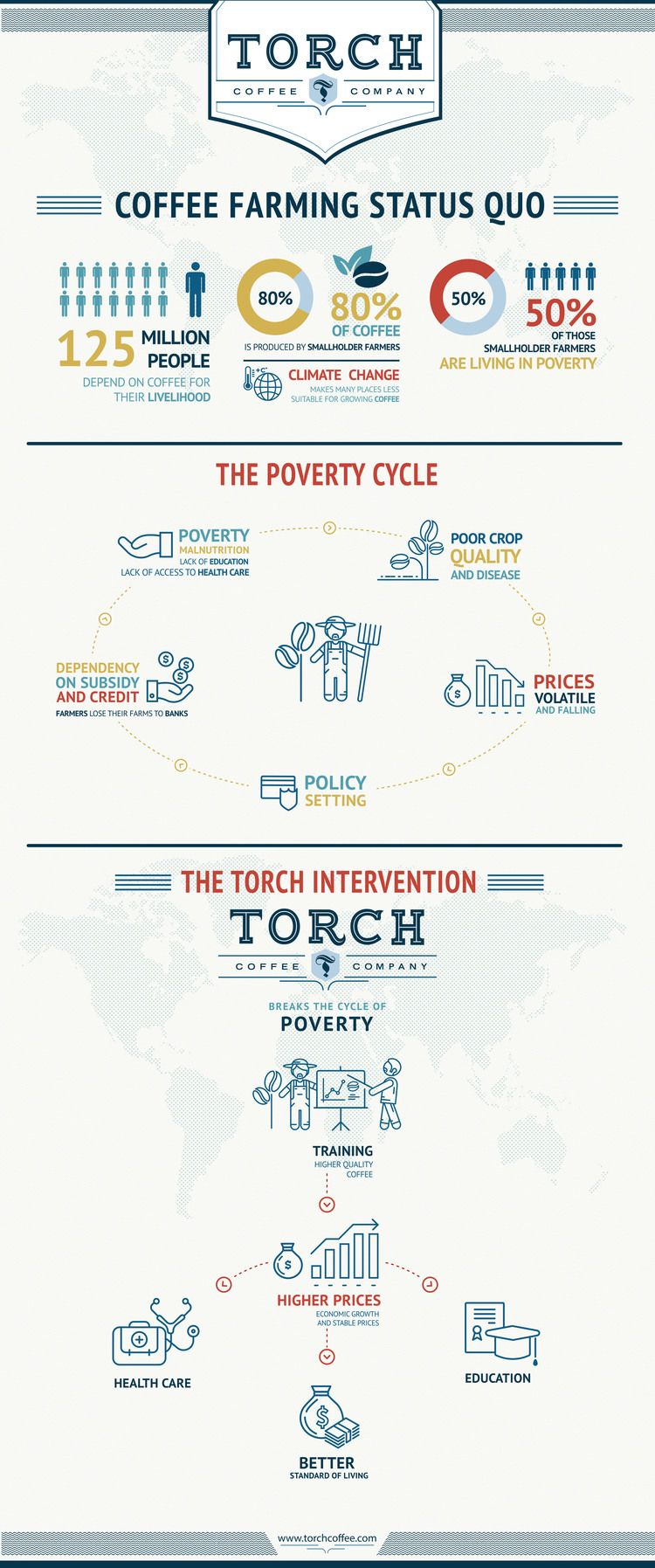 Torch Coffee Roasters  Torches Innovation News And Coffee