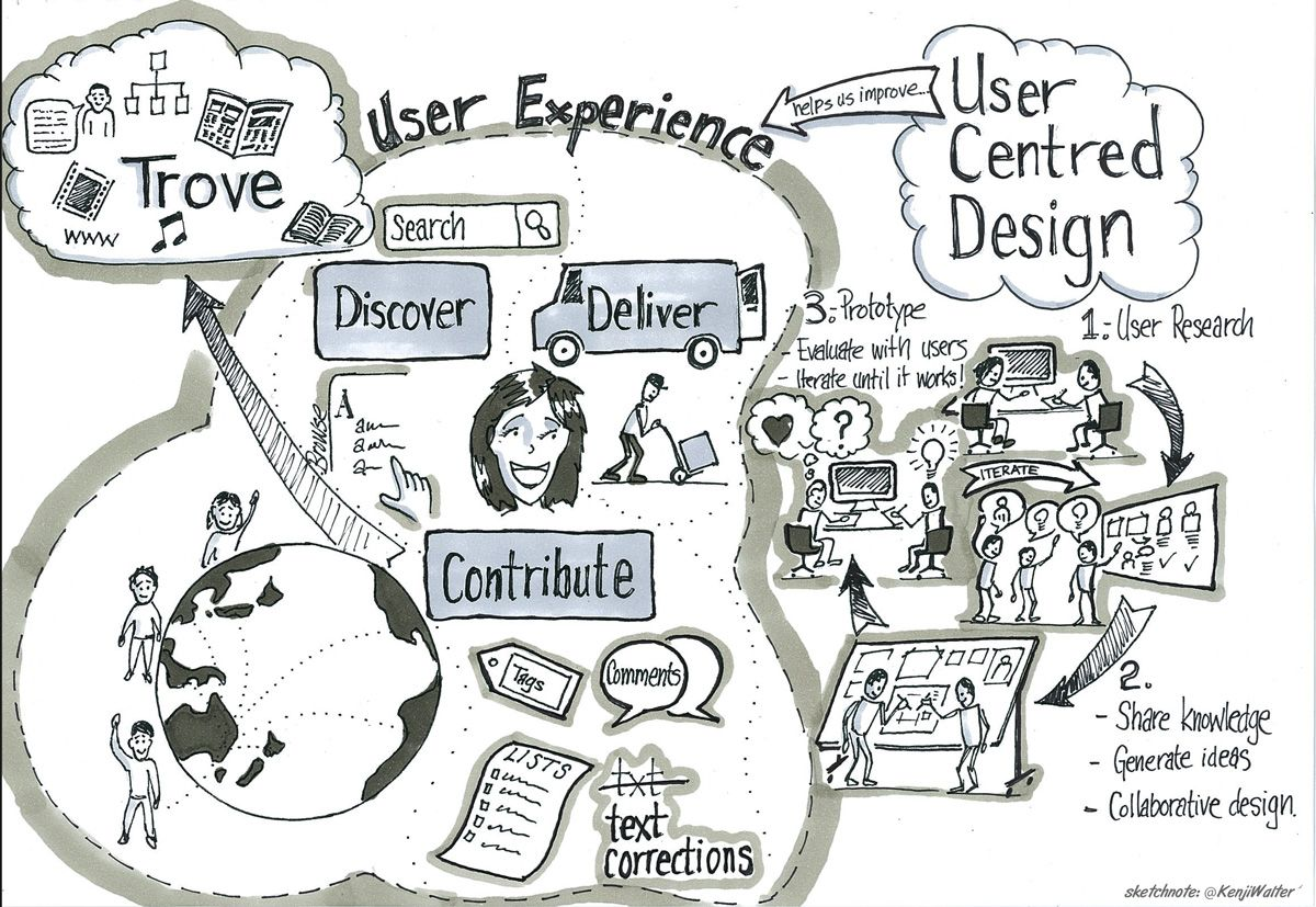 Drawing of Trove design process | Graphic facilitation | Pinterest ...