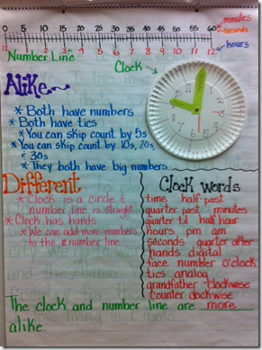 Clocks and number lines