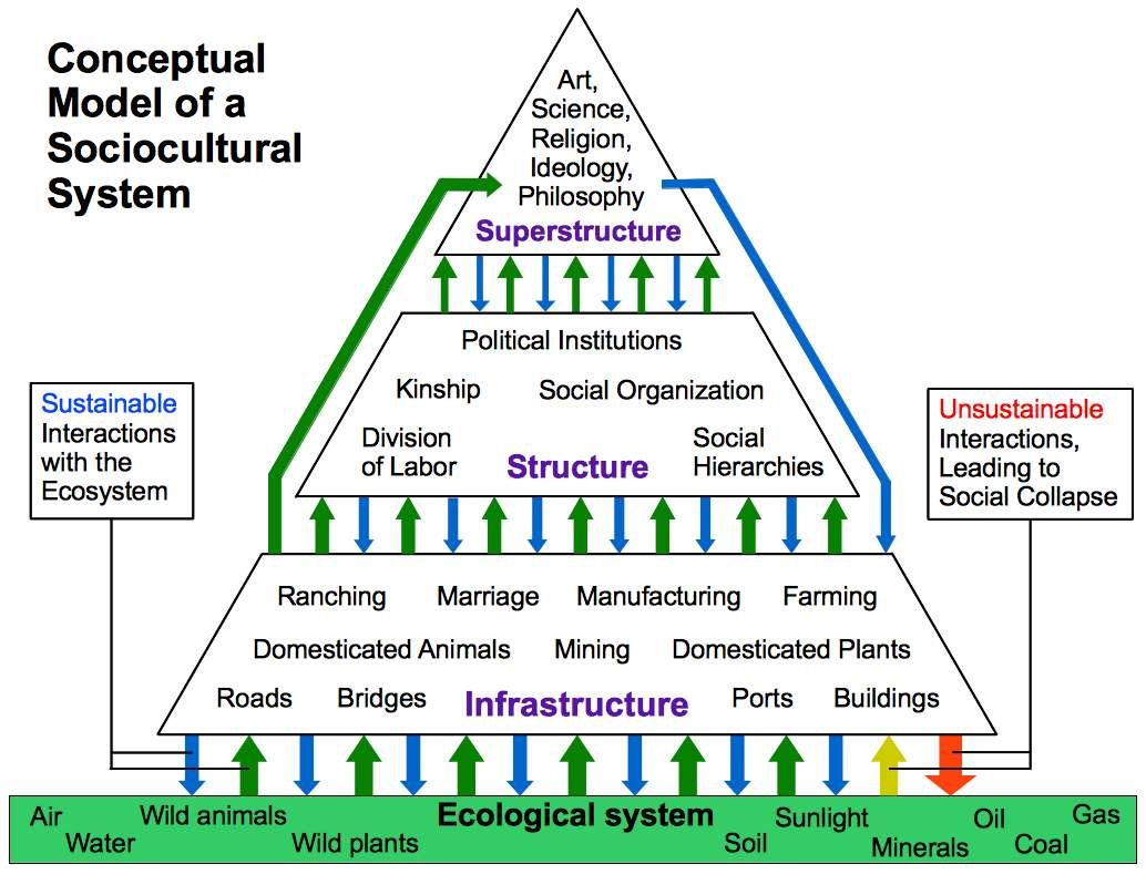 Sociocultural System
