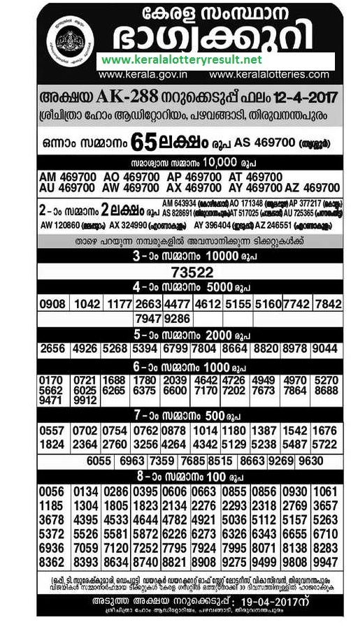 kerala-lottery-today-akshaya-result result of kerala lottery