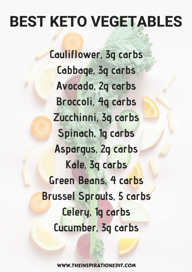 Best Low Carb Veggies For The Keto Diet · The Inspiration Edit