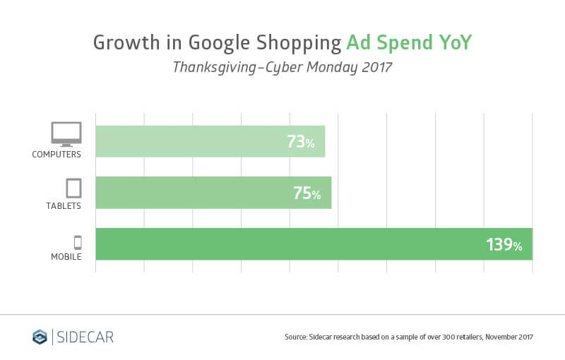 6 Trends That Show The Thanksgiving Tables Have Turned In Google Shopping Google Shopping Shopping Ads