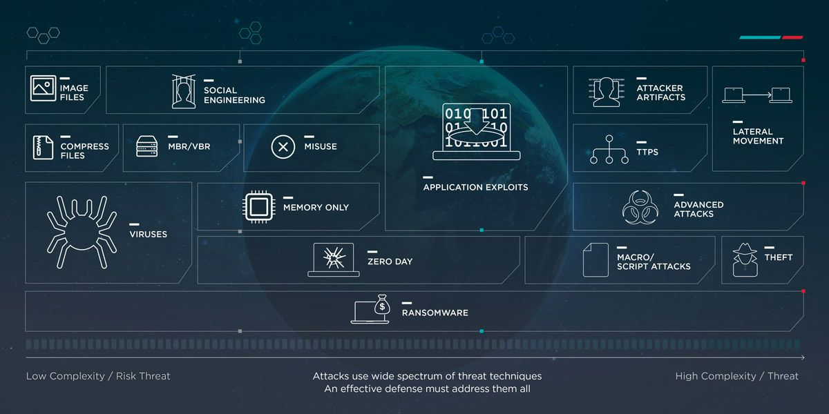 Endpoint Security Tools | An EDR Platform for the Future