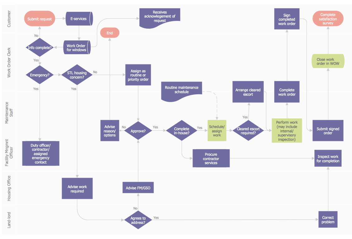 Order Process Flowchart Process Flow Diagram Flow Chart