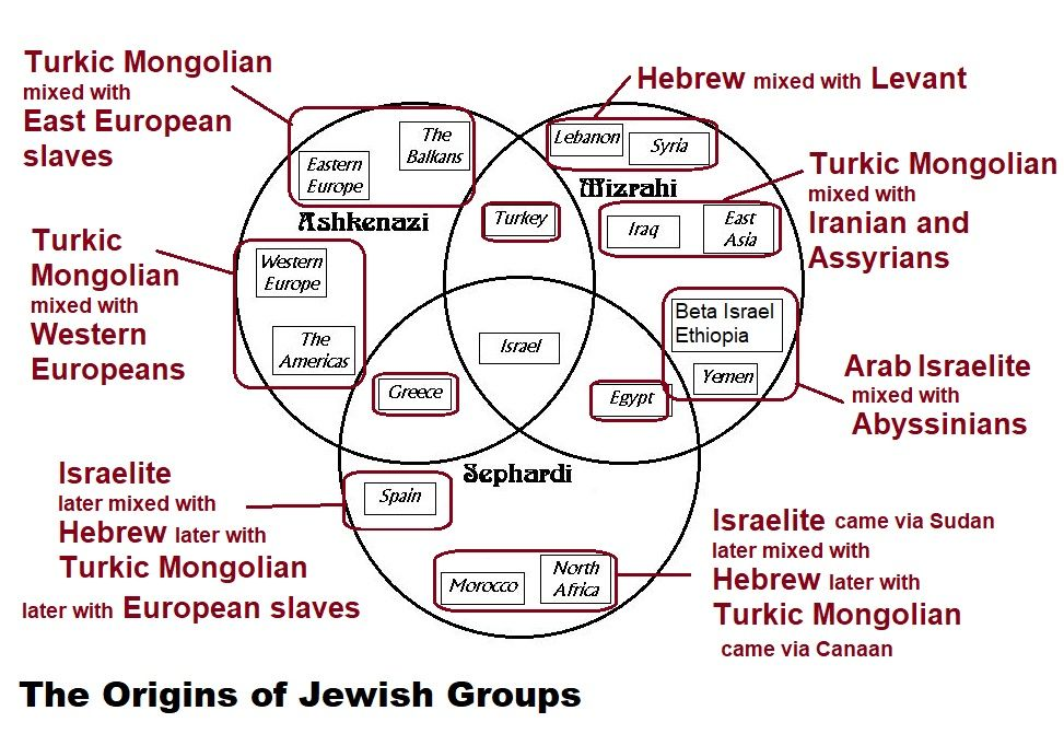 The Origins of Jewish Groups and those in Canaan by Tarig Anter