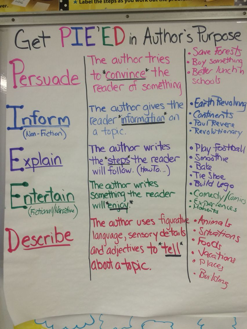 Authors Purpose Anchor Chart [ 1136 x 852 Pixel ]