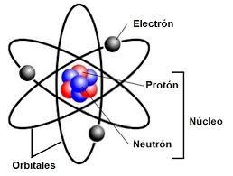 Modelos Atomicos Modelo Atomico De Rutherford Atomo Partes Modelos Atomicos