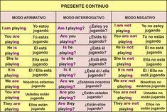 Presente Continuo Idioma Presente Continuo Inglés