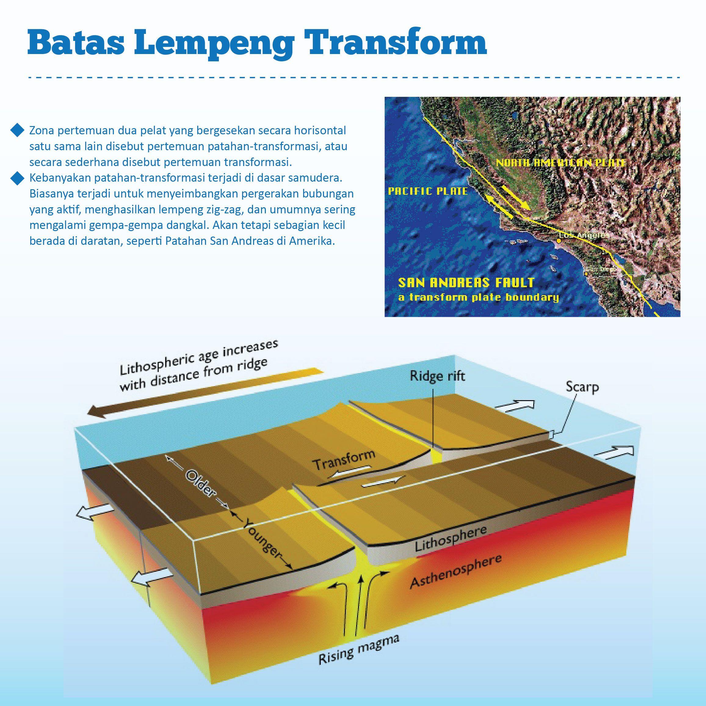 Batas Lempeng Transform Tsunami Persamaan