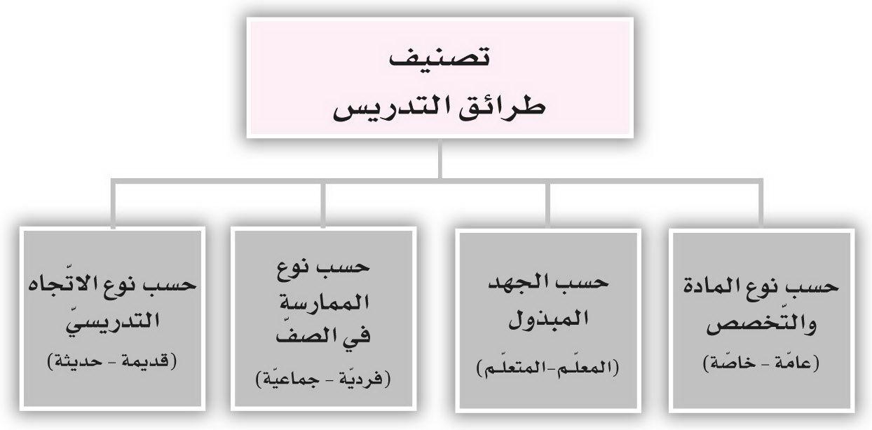الدرس الرابع طرائق التدريس لمحة عامـ ة Books