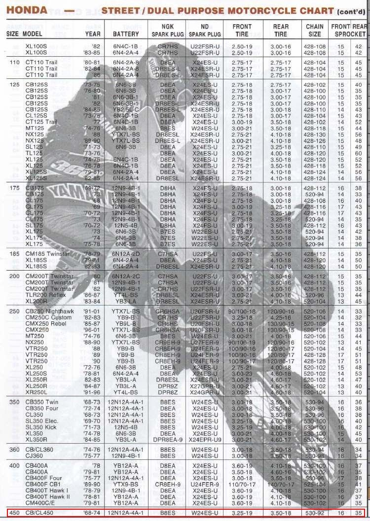 Cb450 Performance Data Specs Honda Bike Maintenance Info Sheet Honda Bikes Honda Specs