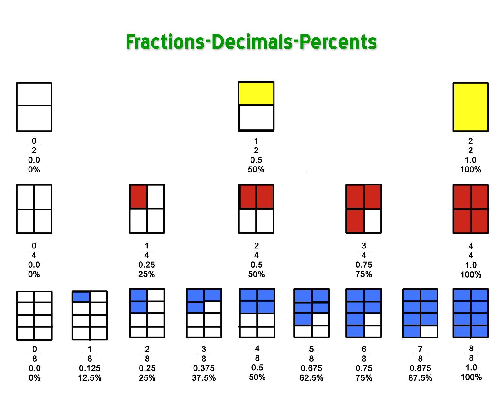 Fraction To Decimal Chart Printable