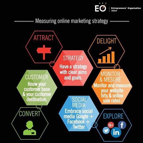 Attract, Delight, Explore \ Convert are the key elements to - marketing strategy