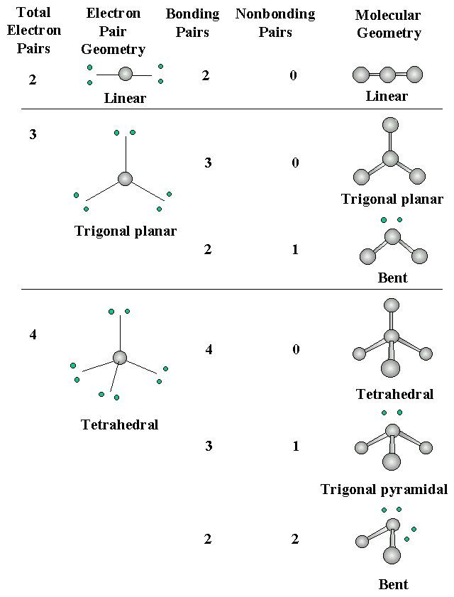 shapes of bonds - Google Search Chemistry Pinterest Chemistry - new periodic table lewis symbol