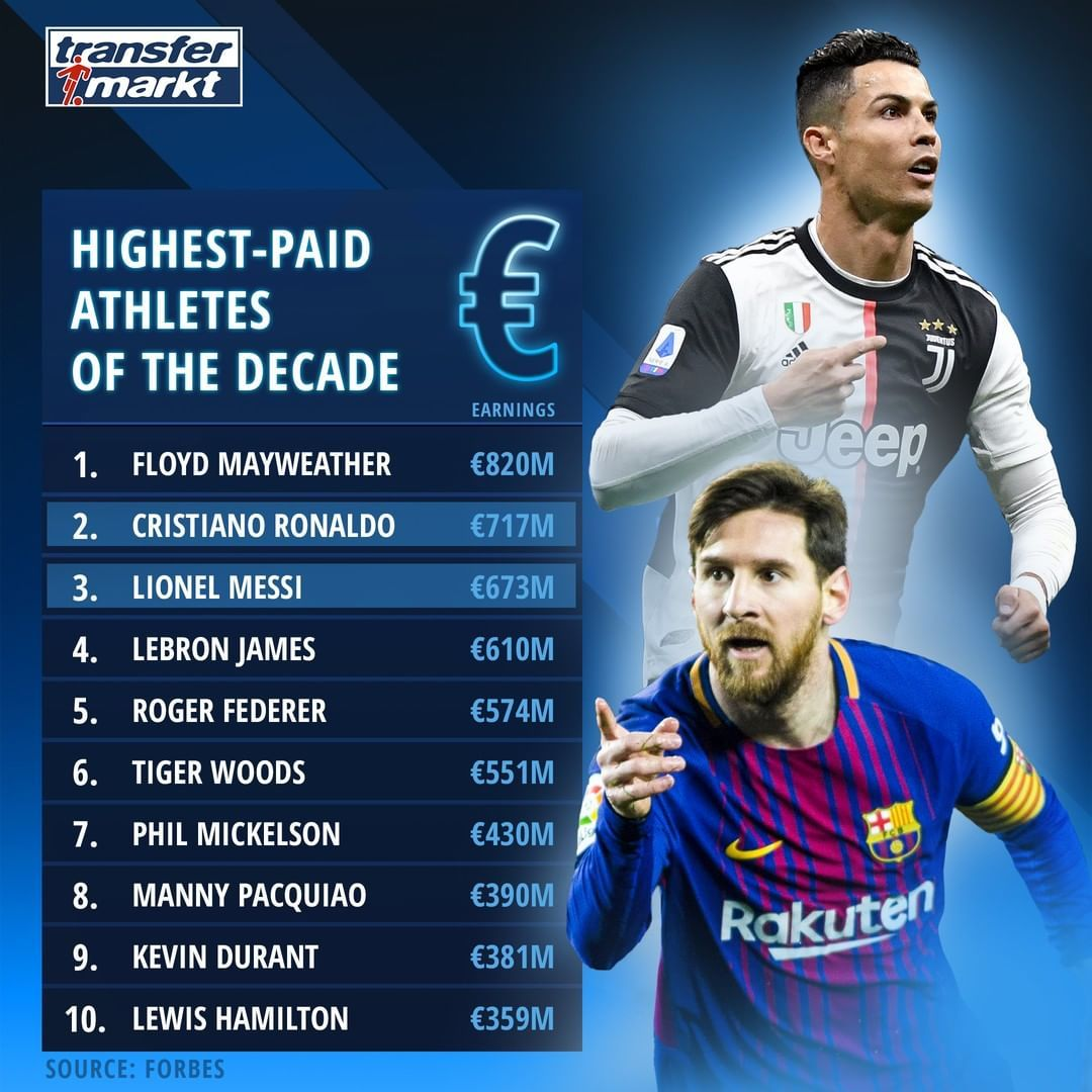 soccer Highest Paid Athletes of the Decade in 2020