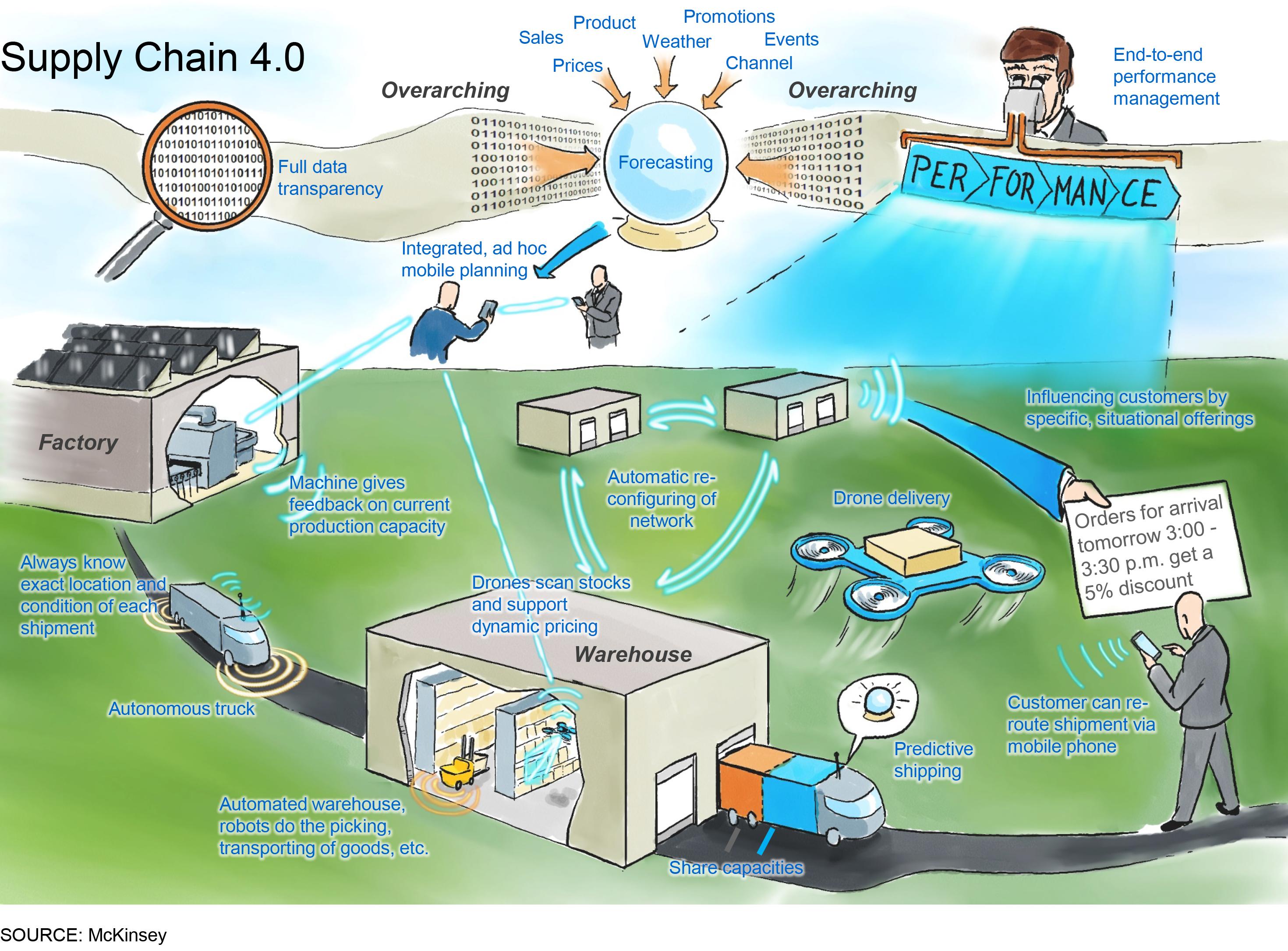 Supply Chain 4 0 The Next Generation Digital Supply