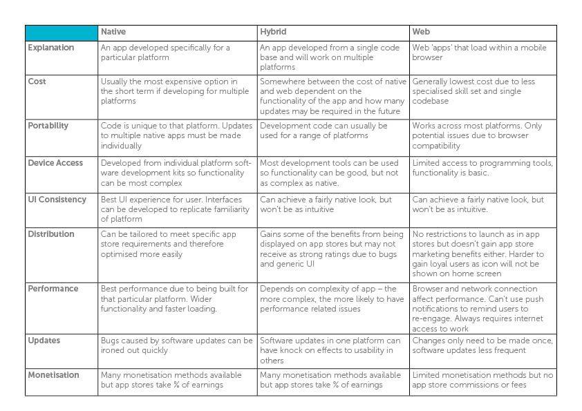Native Vs Hybrid Vs Mobile app development types - http://rolleragency.co.uk/blog/development-choices-web-hybrid-native-apps/