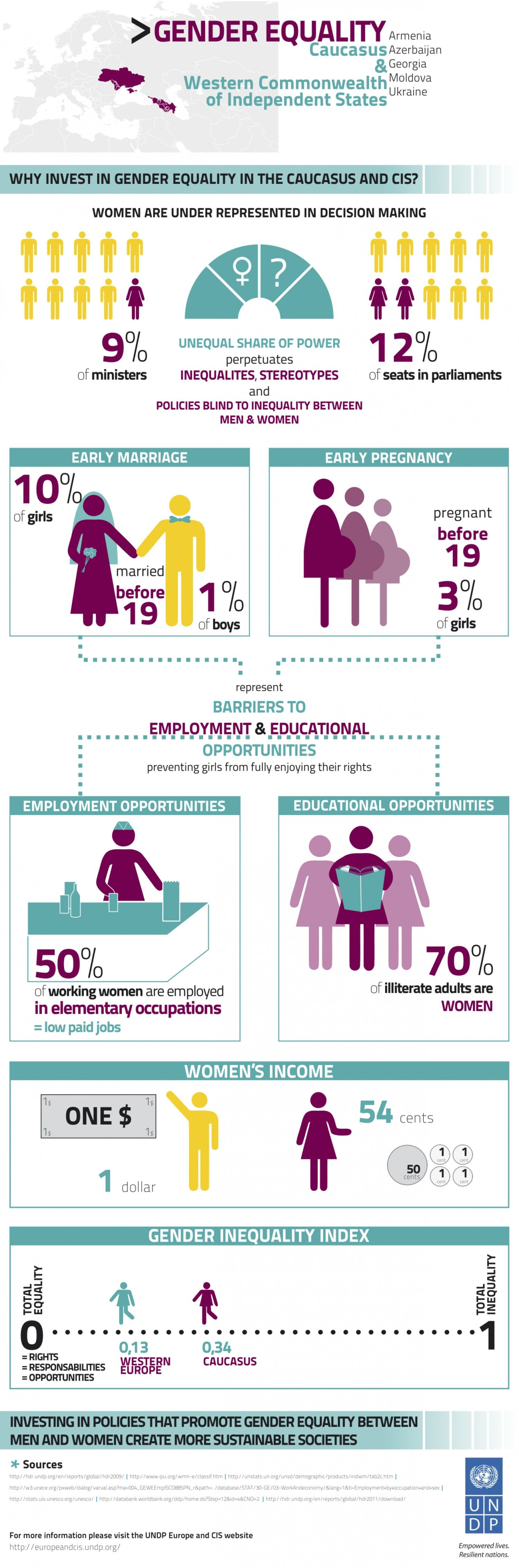 Gender Equality Caucasus  Western Cis Infographic  Feminist  Gender Equality Caucasus  Western Cis Infographic