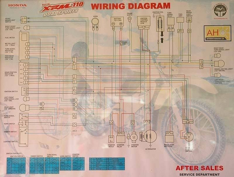 Wiring Diagram Of Motorcycle Honda Xrm 125 - bookingritzcarlton.info | Electrical  wiring diagram, Motorcycle wiring, DiagramPinterest