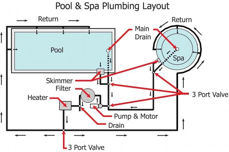 Diagram Of Swimming Pool Plumbing Diagrams Pictures To Pin