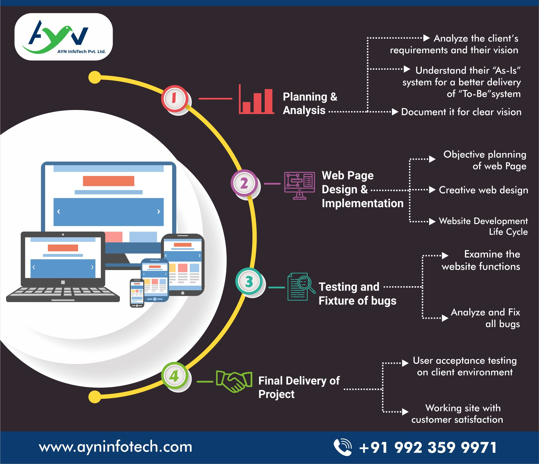 Ayn Offers A Comprehensive List Of Digital Marketing Website Design Services To Meet App Development Companies Website Design Services Web Development Design