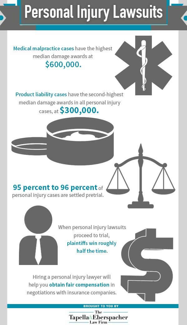 Medical Malpractice Cases Have The Highest Median Damage Awards At