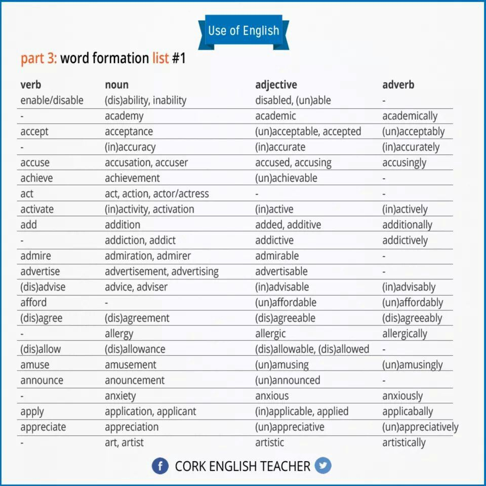 Types of Word Formation in English - ThoughtCo