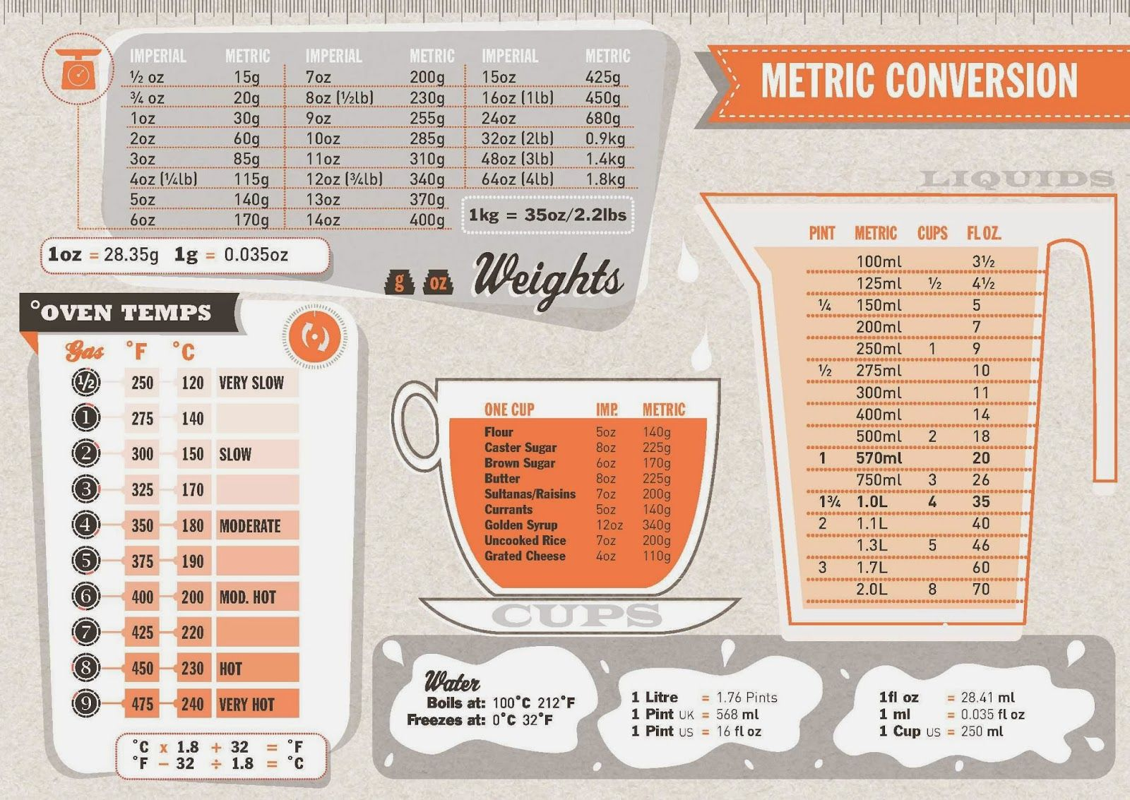 Metric system conversions metric system conversion baked food and metric system conversions nvjuhfo Image collections