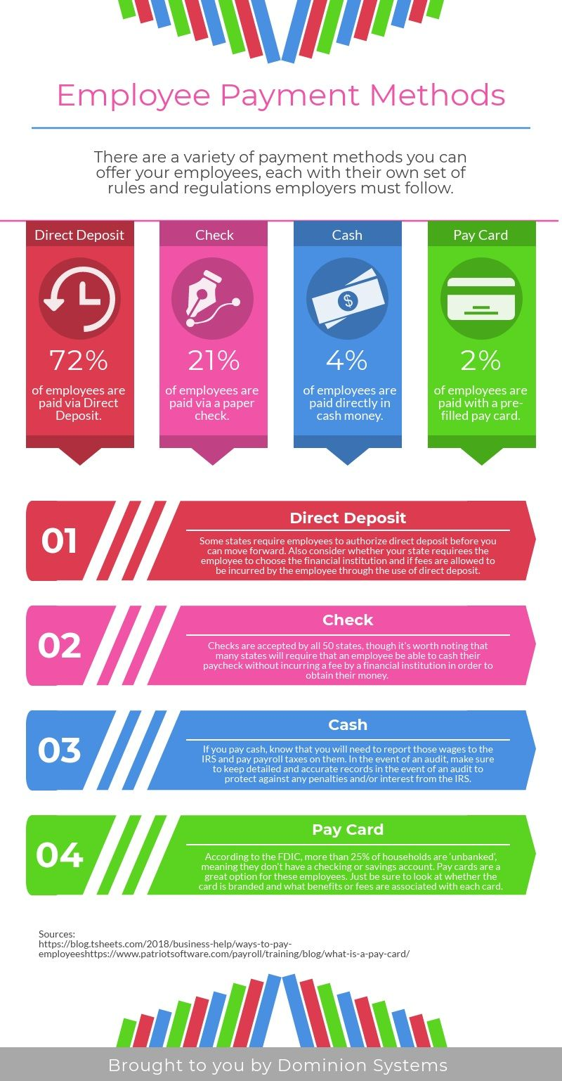 Employee Payment Methods Infographic Employee Development Hr Infographic