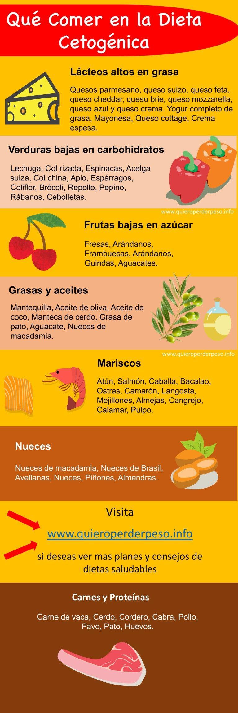 grasas que puedes comer en la dieta cetosis