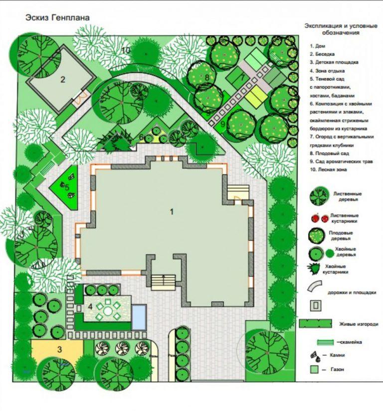 Проект ландшафтного дизайна дачного участка: 85 фото ...