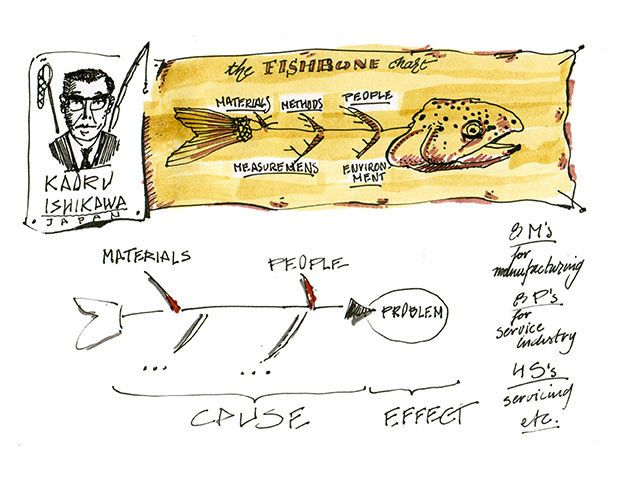 Sketchnote ishikawa fishbone diagram ivan seymus sketchnote ishikawa fishbone diagram flickr ccuart Image collections