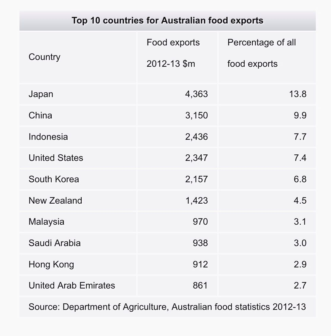 Yet Apparently We Need Halal Certification For Our Large Export - Us map blank with numbers